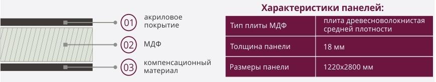 , АКРИЛОВЫЕ ПАНЕЛИ ACRYLIC ОТ KASTAMONU
